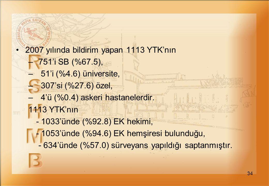 2007 yılında bildirim yapan 1113 YTK'nın