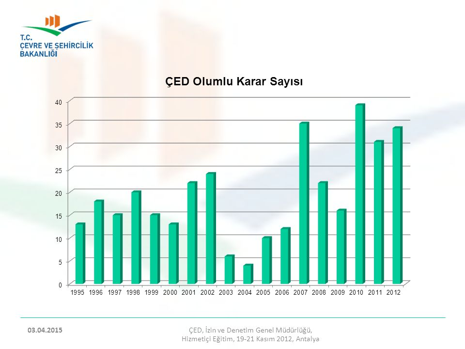 09.04.2017 ÇED, İzin ve Denetim Genel Müdürlüğü, Hizmetiçi Eğitim, 19-21 Kasım 2012, Antalya.