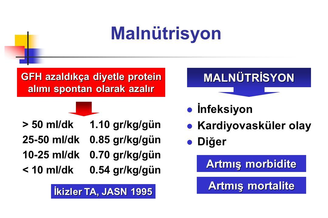 GFH azaldıkça diyetle protein alımı spontan olarak azalır