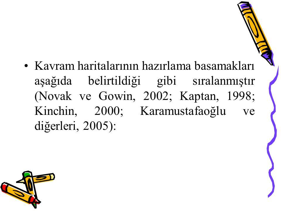 Kavram haritalarının hazırlama basamakları aşağıda belirtildiği gibi sıralanmıştır (Novak ve Gowin, 2002; Kaptan, 1998; Kinchin, 2000; Karamustafaoğlu ve diğerleri, 2005):