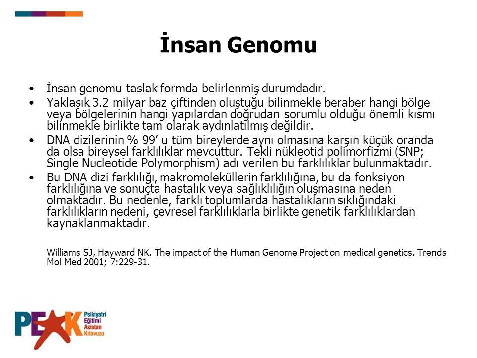İnsan Genomu İnsan genomu taslak formda belirlenmiş durumdadır.