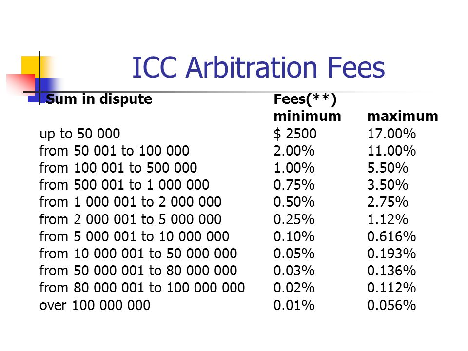 ICC Arbitration Fees Sum in dispute Fees(**) minimum maximum