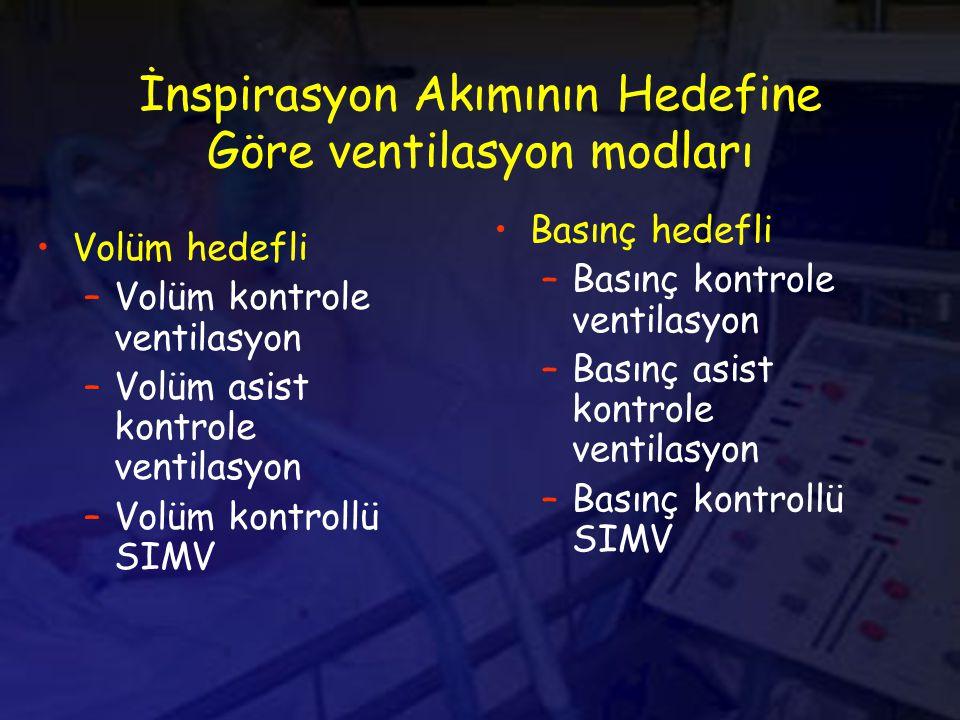İnspirasyon Akımının Hedefine Göre ventilasyon modları