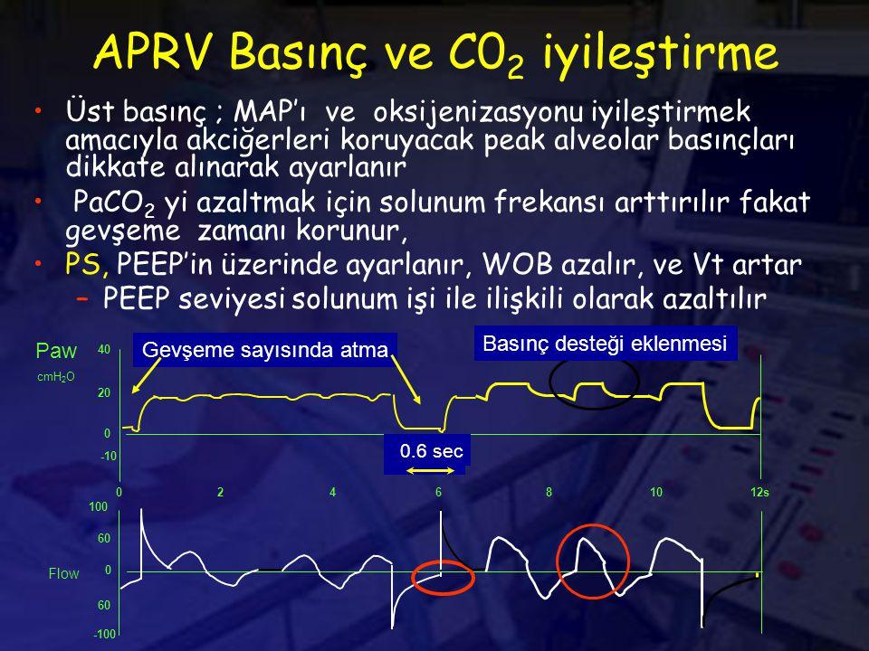 APRV Basınç ve C02 iyileştirme