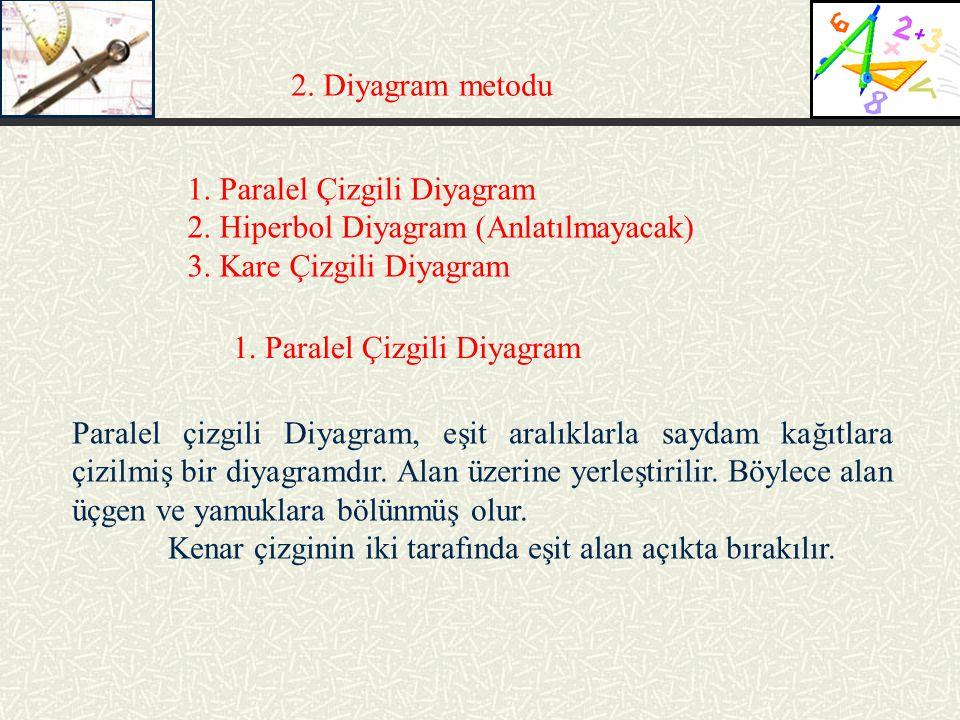 2. Diyagram metodu 1. Paralel Çizgili Diyagram. 2. Hiperbol Diyagram (Anlatılmayacak) 3. Kare Çizgili Diyagram.
