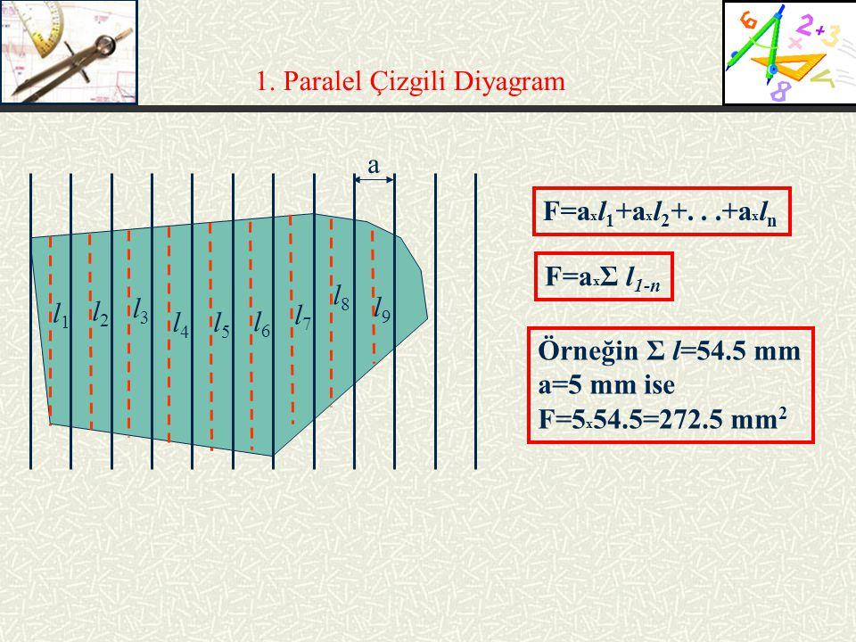 1. Paralel Çizgili Diyagram