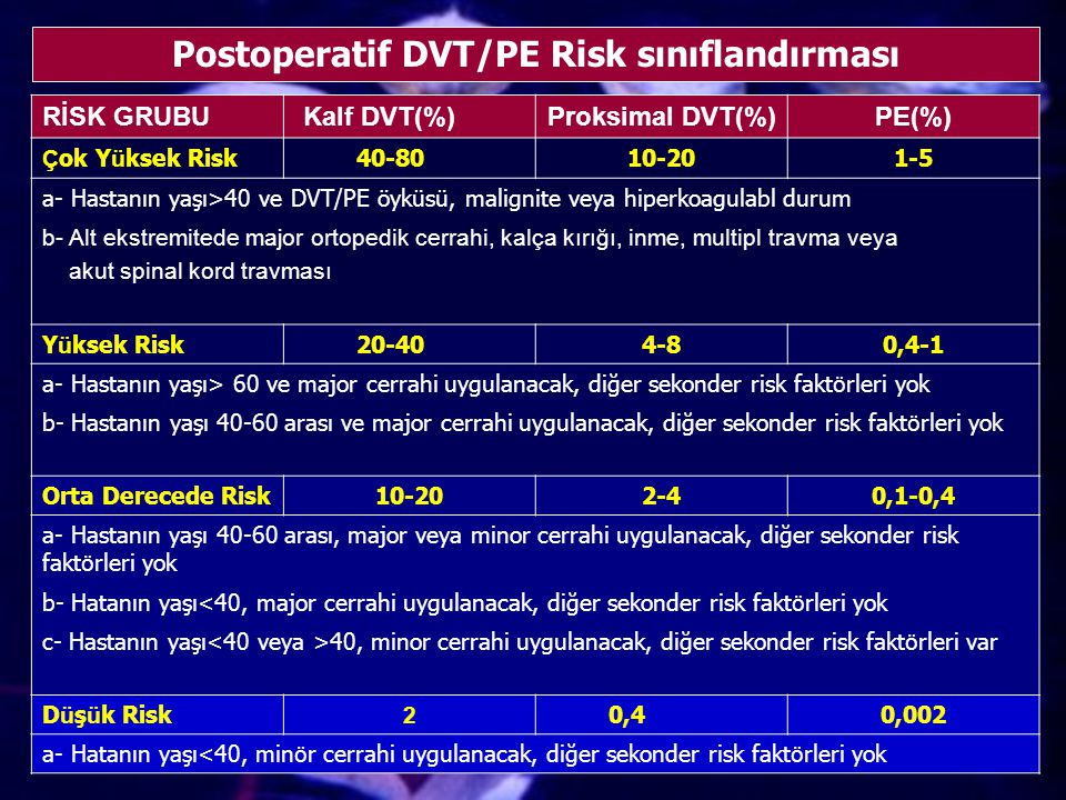 Postoperatif DVT/PE Risk sınıflandırması