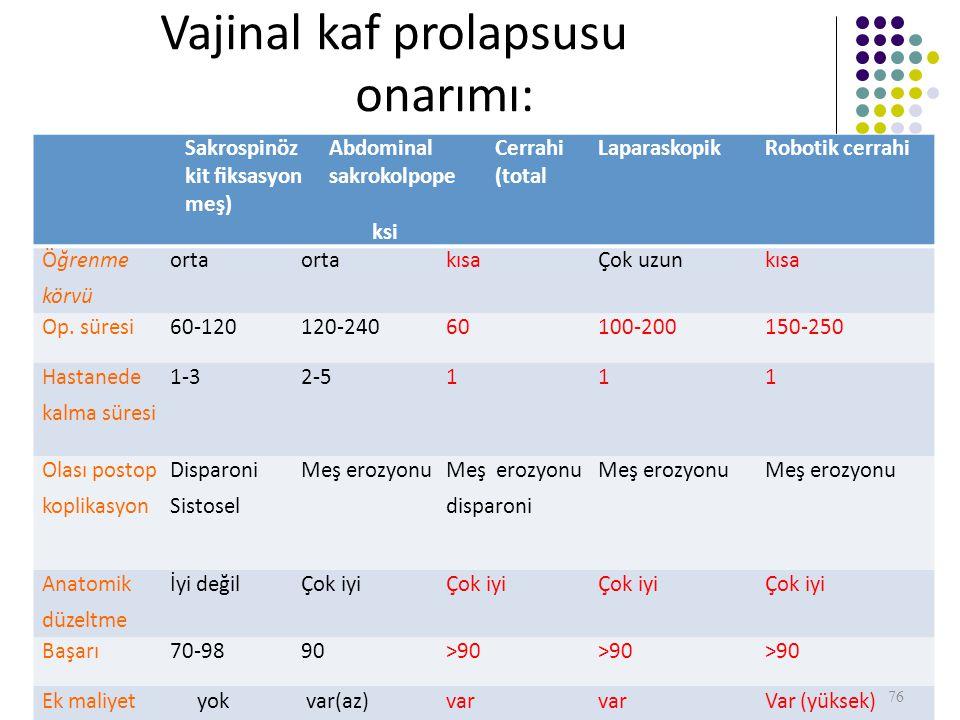 Vajinal kaf prolapsusu onarımı: karşılaştırma