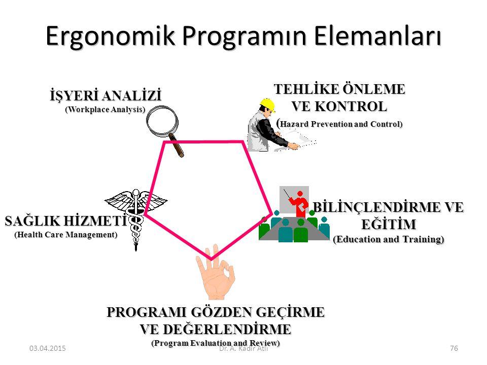 Ergonomik Programın Elemanları