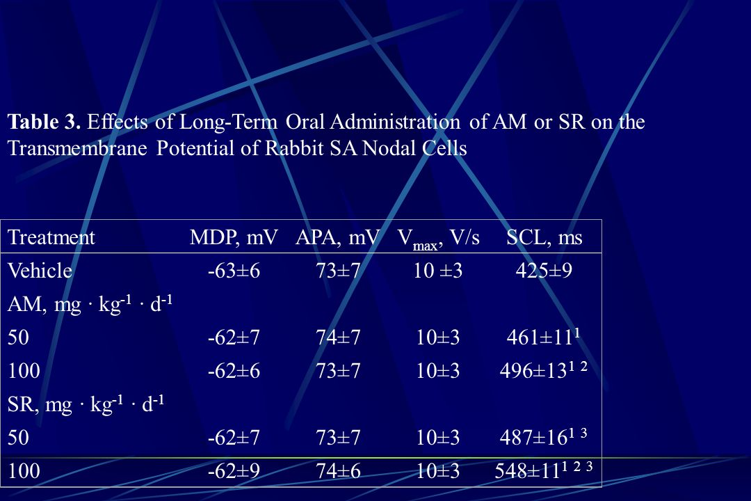 Table 3. Effects of Long-Term Oral Administration of AM or SR on the Transmembrane Potential of Rabbit SA Nodal Cells