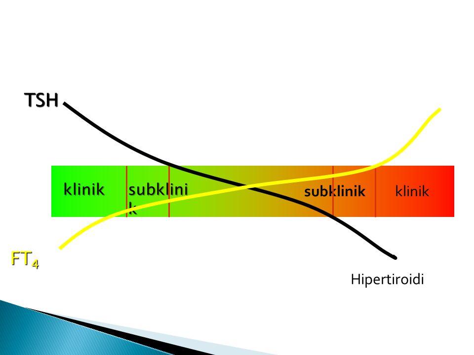 TSH FT4 klinik Hipotiroidi subklinik klinik Hipertiroidi subklinik