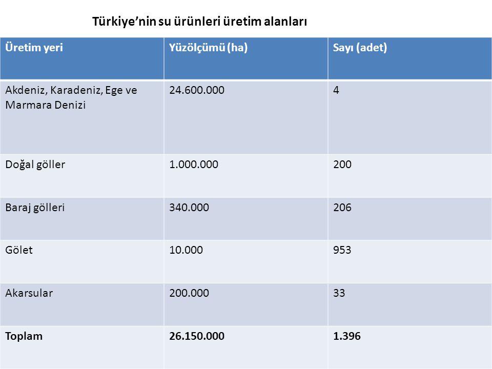 Türkiye'nin su ürünleri üretim alanları