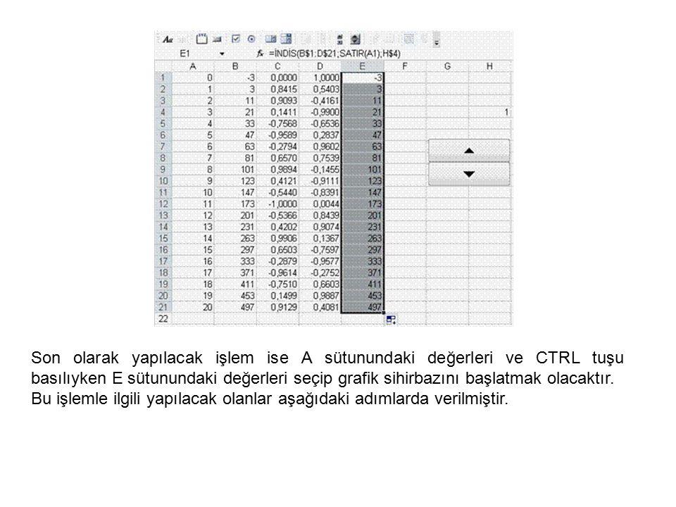 Son olarak yapılacak işlem ise A sütunundaki değerleri ve CTRL tuşu basılıyken E sütunundaki değerleri seçip grafik sihirbazını başlatmak olacaktır.