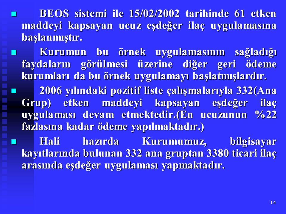 BEOS sistemi ile 15/02/2002 tarihinde 61 etken maddeyi kapsayan ucuz eşdeğer ilaç uygulamasına başlanmıştır.