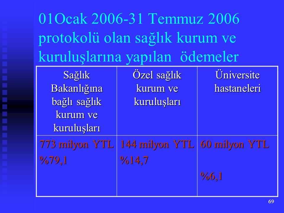 01Ocak 2006-31 Temmuz 2006 protokolü olan sağlık kurum ve kuruluşlarına yapılan ödemeler