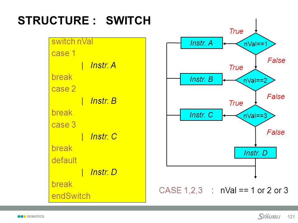 STRUCTURE : SWITCH switch nVal case 1 | Instr. A break case 2