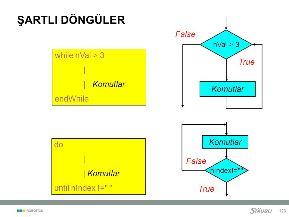 ŞARTLI DÖNGÜLER False while nVal > 3 | True | Komutlar endWhile