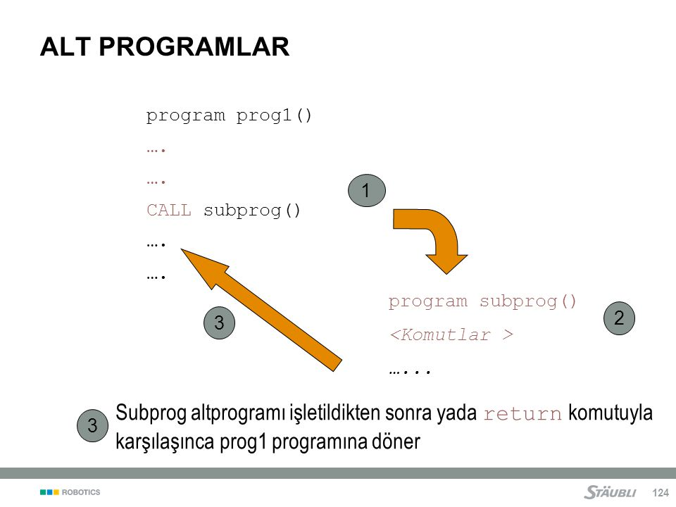 ALT PROGRAMLAR program prog1() …. CALL subprog() 1. program subprog() <Komutlar > …... 2. 3.