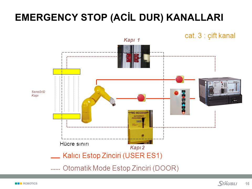 EMERGENCY STOP (ACİL DUR) KANALLARI