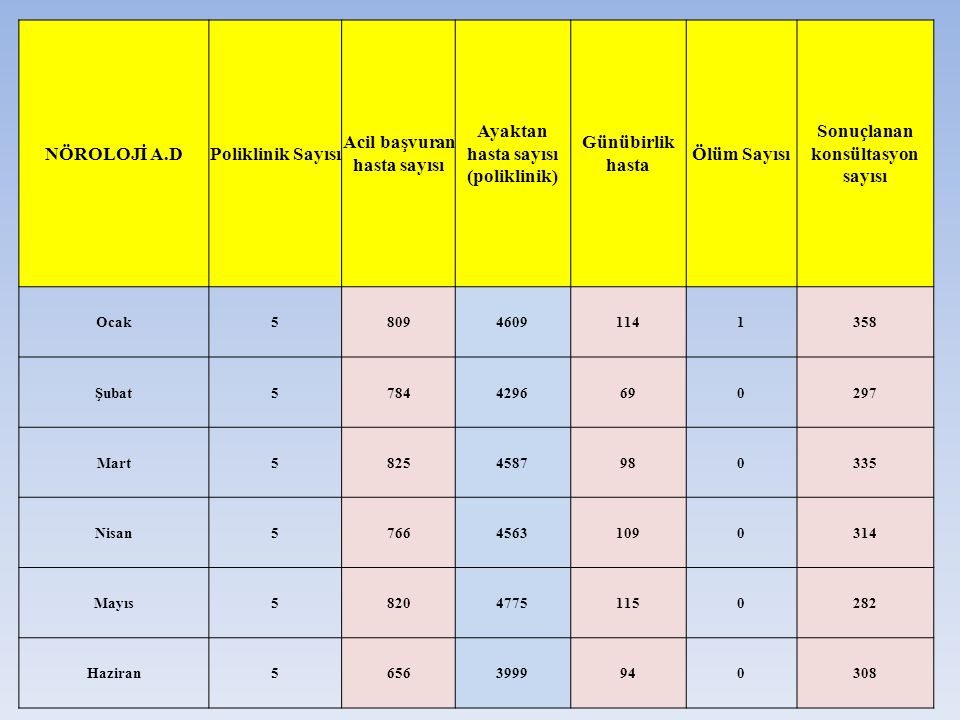 Acil başvuran hasta sayısı Ayaktan hasta sayısı (poliklinik)