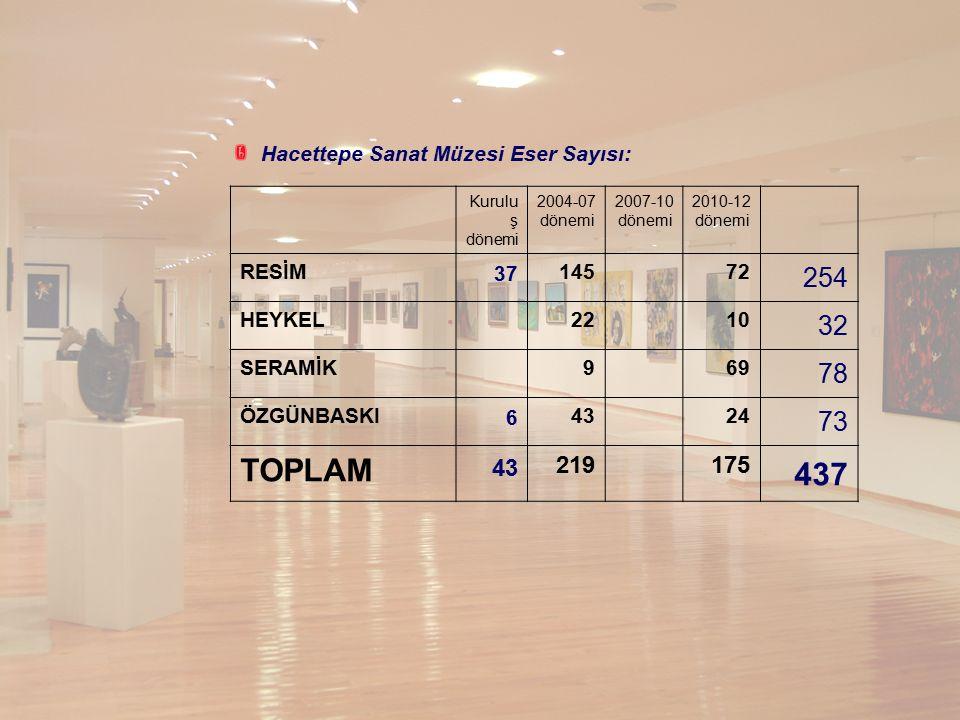 TOPLAM 437 254 32 78 73 219 175 Hacettepe Sanat Müzesi Eser Sayısı: