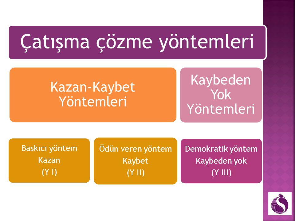 Çatışma çözme yöntemleri Kazan-Kaybet Yöntemleri Baskıcı yöntem