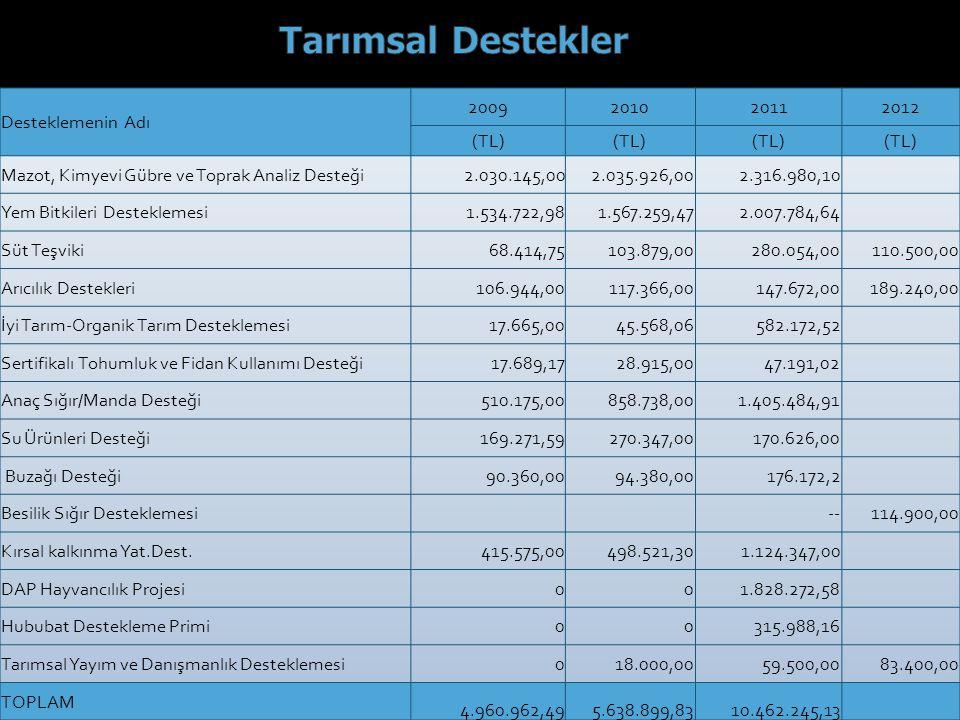 Tarımsal Destekler Desteklemenin Adı 2009 2010 2011 2012 (TL)