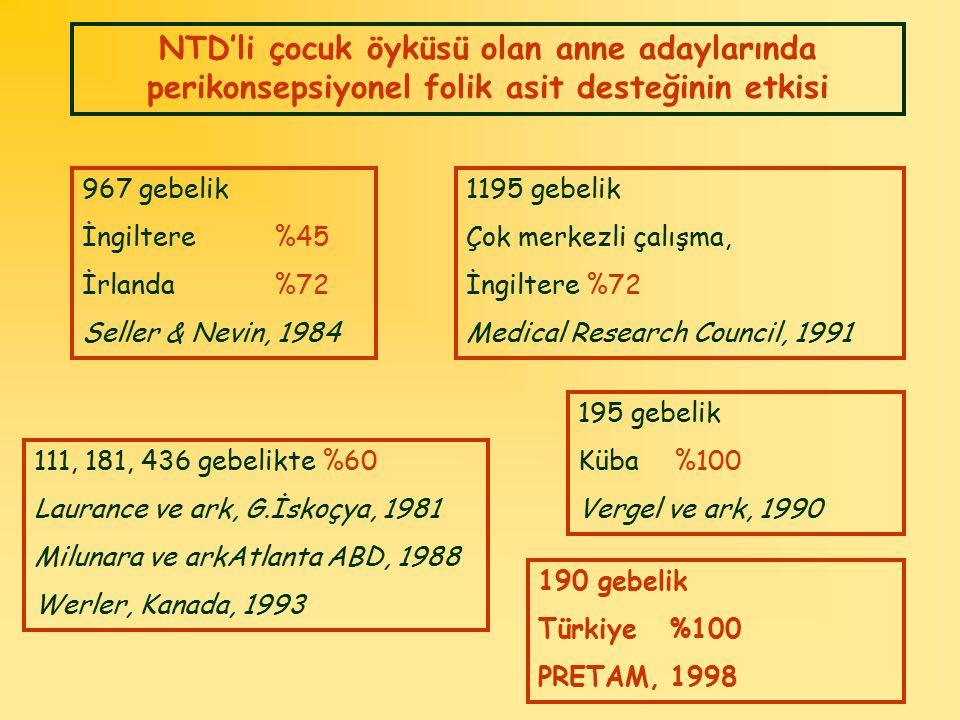 NTD'li çocuk öyküsü olan anne adaylarında perikonsepsiyonel folik asit desteğinin etkisi