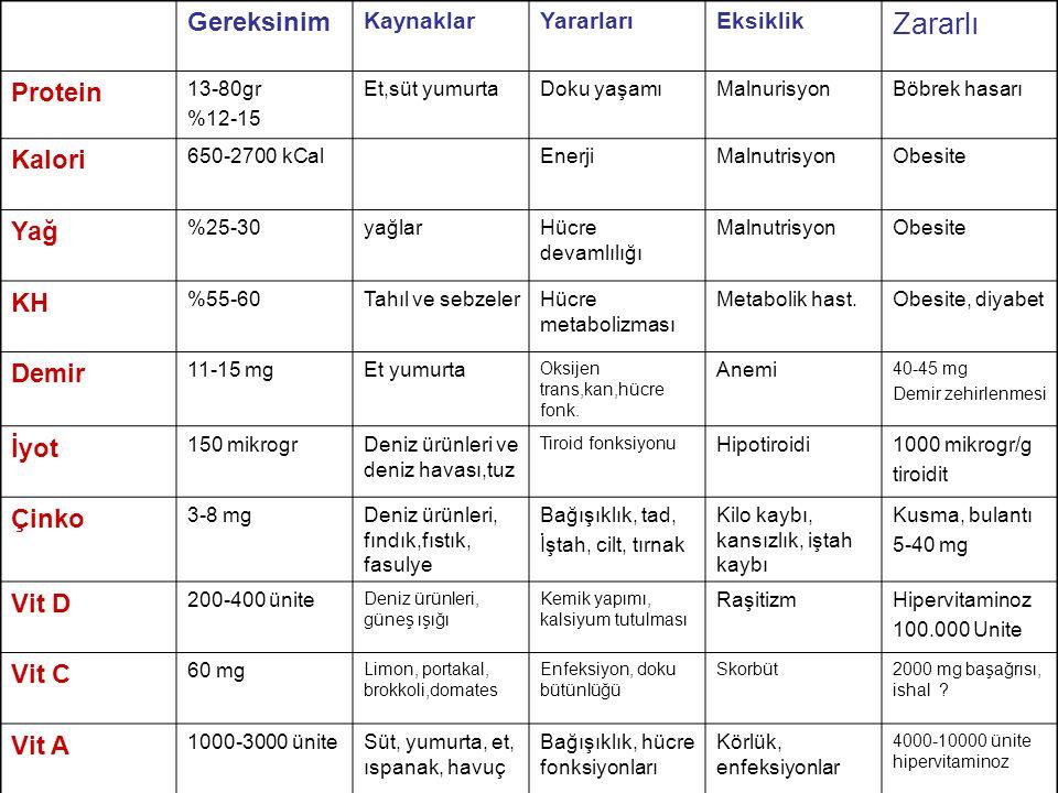 Zararlı Gereksinim Protein Kalori Yağ KH Demir İyot Çinko Vit D Vit C