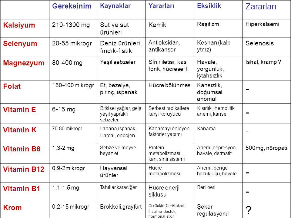 - Zararları Gereksinim Kalsiyum Selenyum Magnezyum Folat Vitamin E