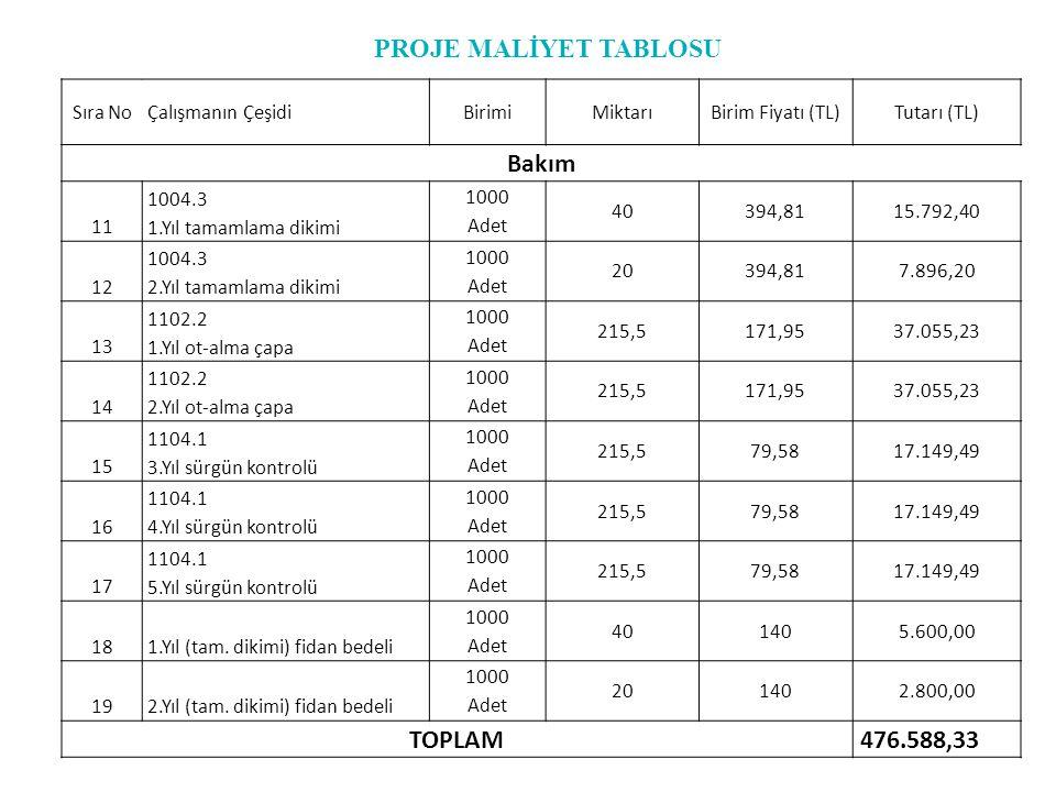 PROJE MALİYET TABLOSU Bakım TOPLAM 476.588,33 Sıra No