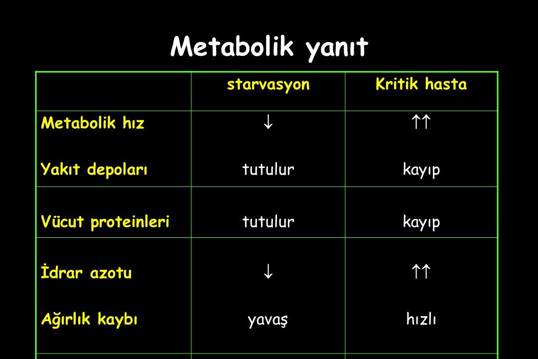 Metabolik yanıt starvasyon Kritik hasta Metabolik hız Yakıt depoları 