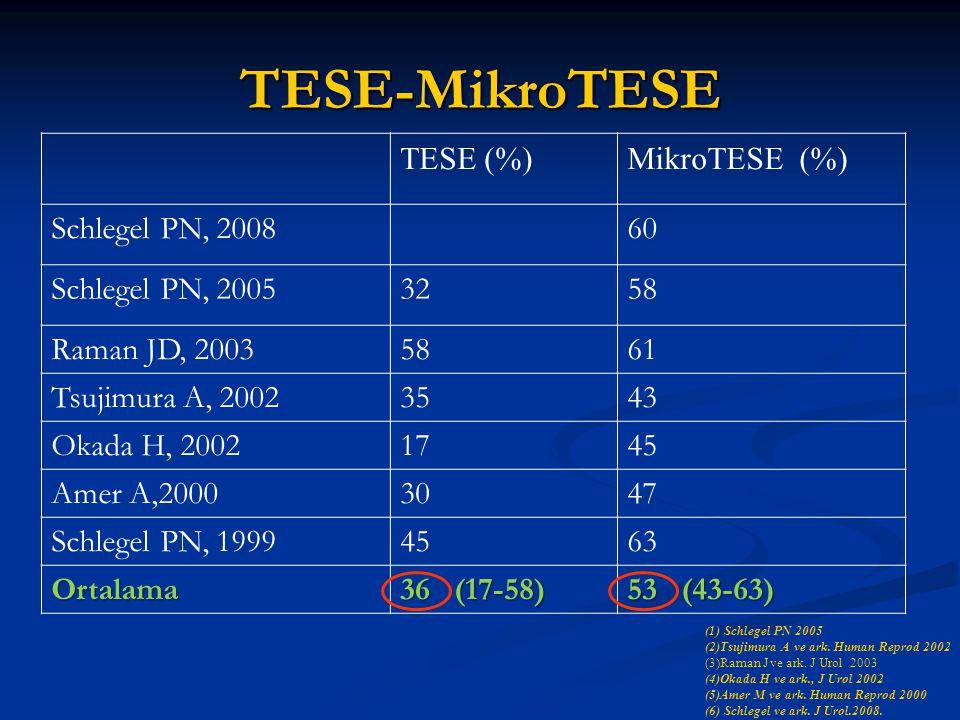 TESE-MikroTESE TESE (%) MikroTESE (%) Schlegel PN, 2008 60