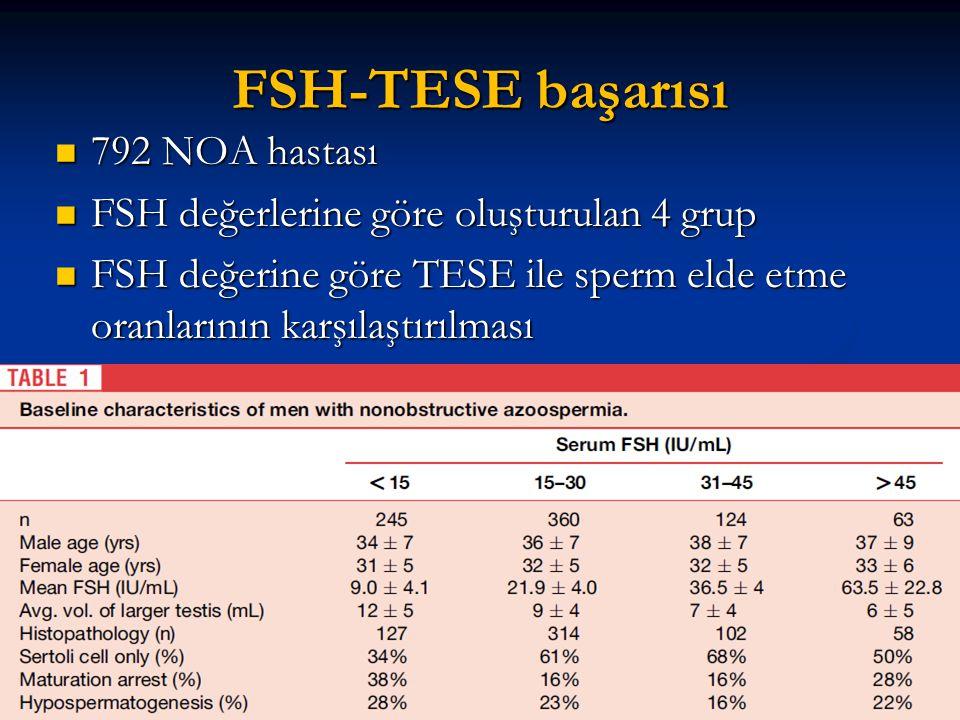 FSH-TESE başarısı 792 NOA hastası