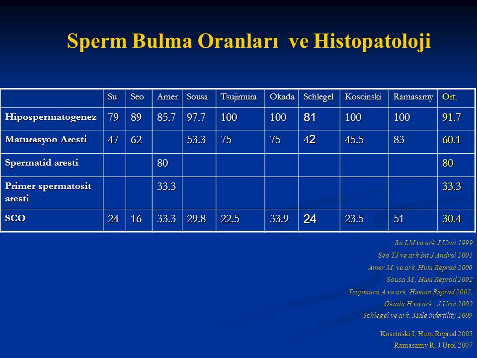 Sperm Bulma Oranları ve Histopatoloji