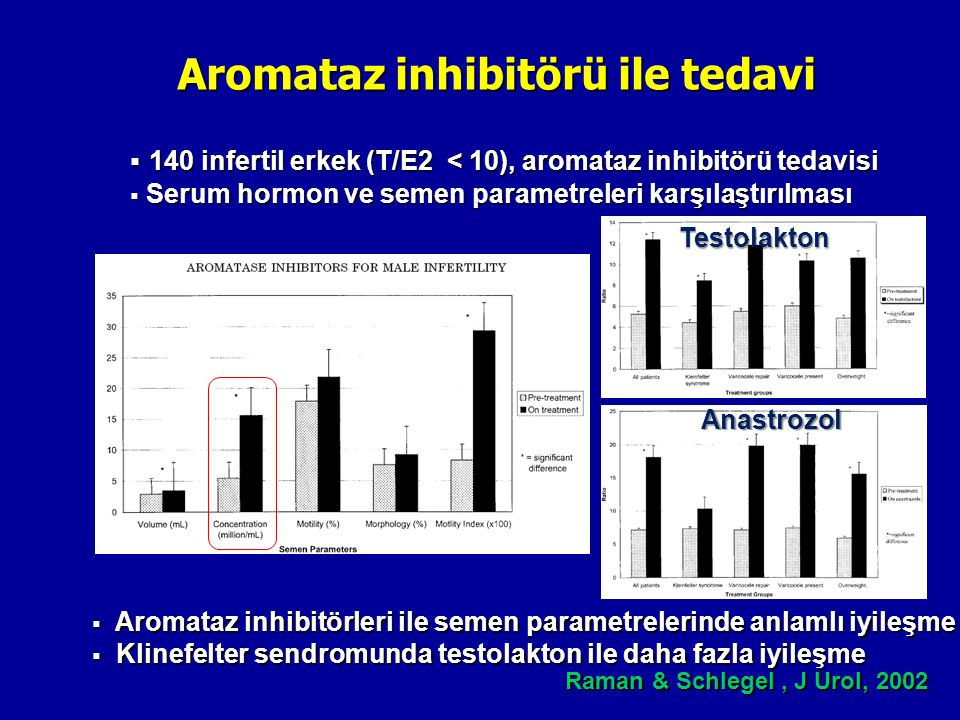 Aromataz inhibitörü ile tedavi