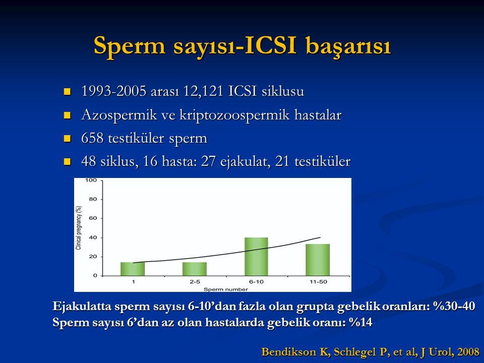 Sperm sayısı-ICSI başarısı