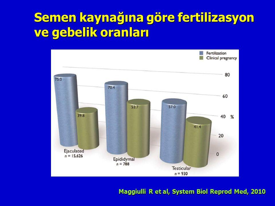 Semen kaynağına göre fertilizasyon ve gebelik oranları