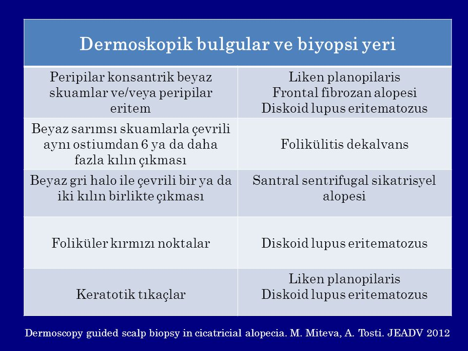 Dermoskopik bulgular ve biyopsi yeri