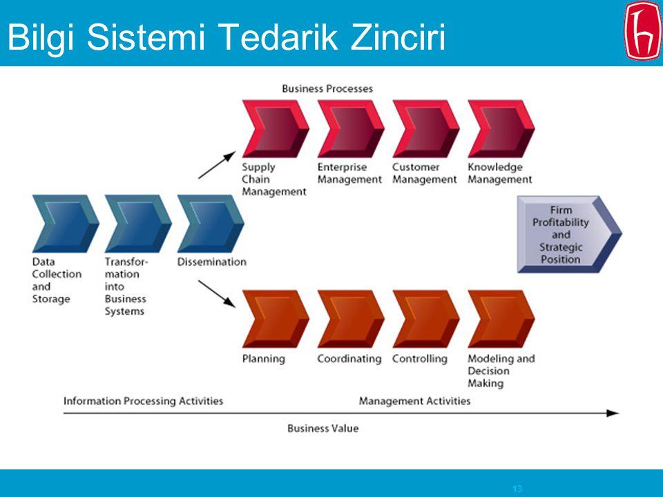 Bilgi Sistemi Tedarik Zinciri