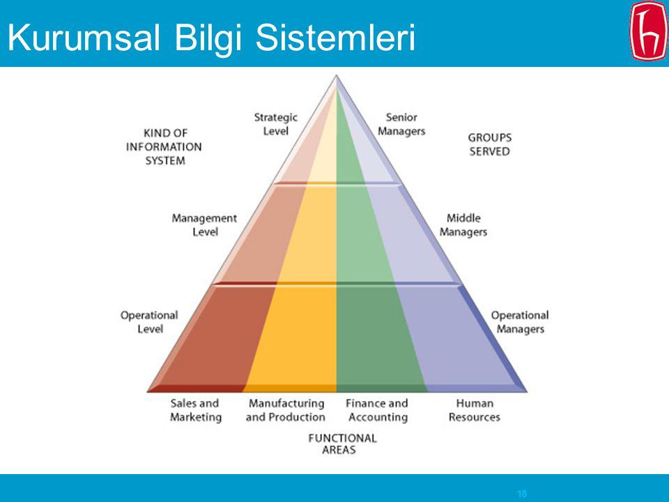 Kurumsal Bilgi Sistemleri