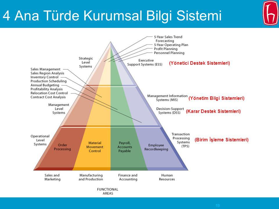 4 Ana Türde Kurumsal Bilgi Sistemi