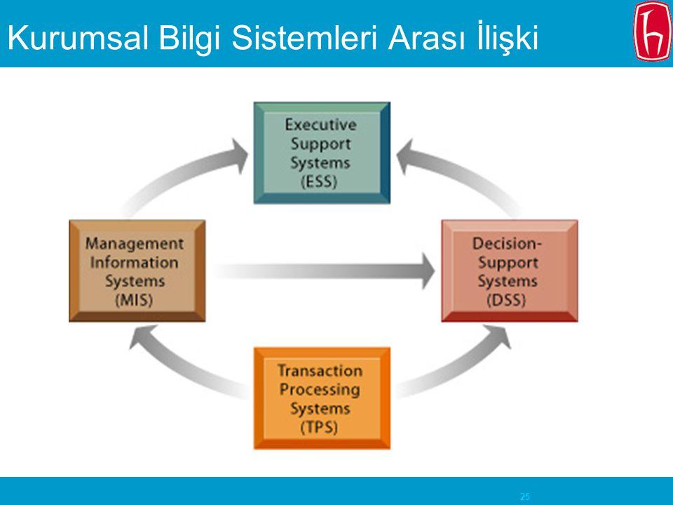 Kurumsal Bilgi Sistemleri Arası İlişki
