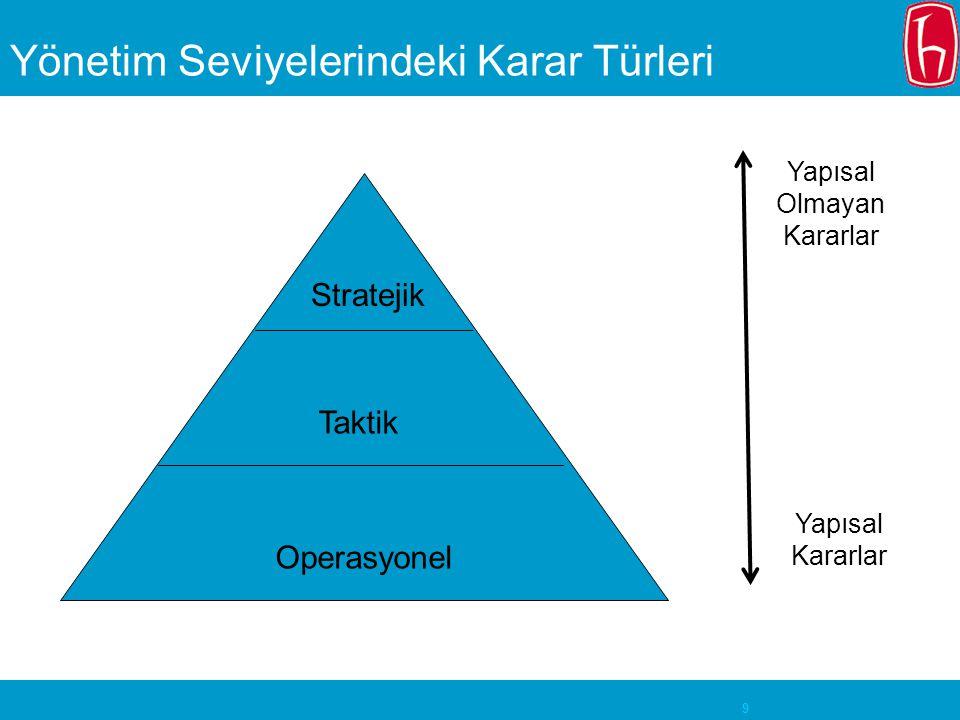 Yönetim Seviyelerindeki Karar Türleri