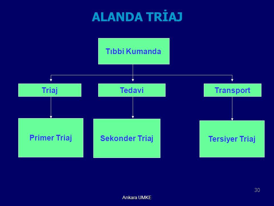 ALANDA TRİAJ Tıbbi Kumanda Triaj Tedavi Transport Primer Triaj