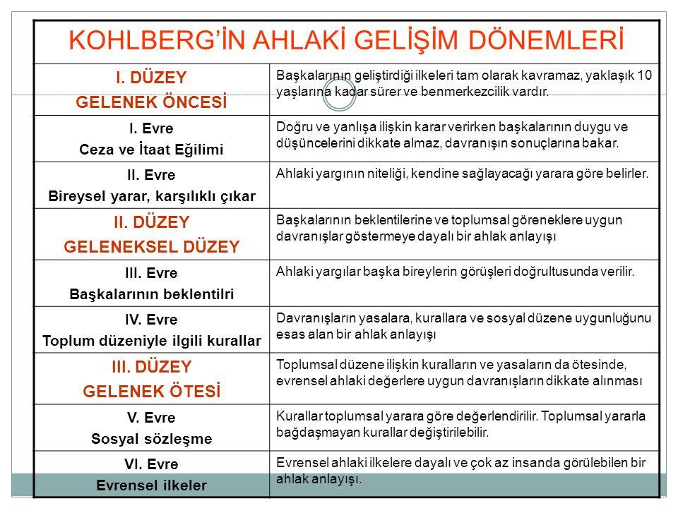 KOHLBERG'İN AHLAKİ GELİŞİM DÖNEMLERİ