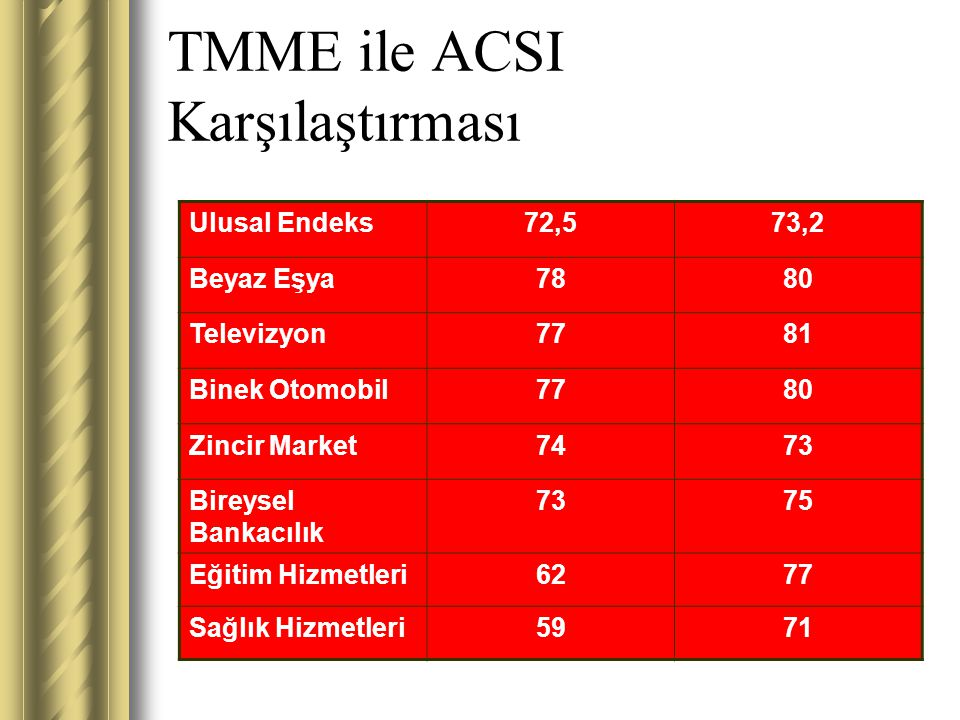 TMME ile ACSI Karşılaştırması