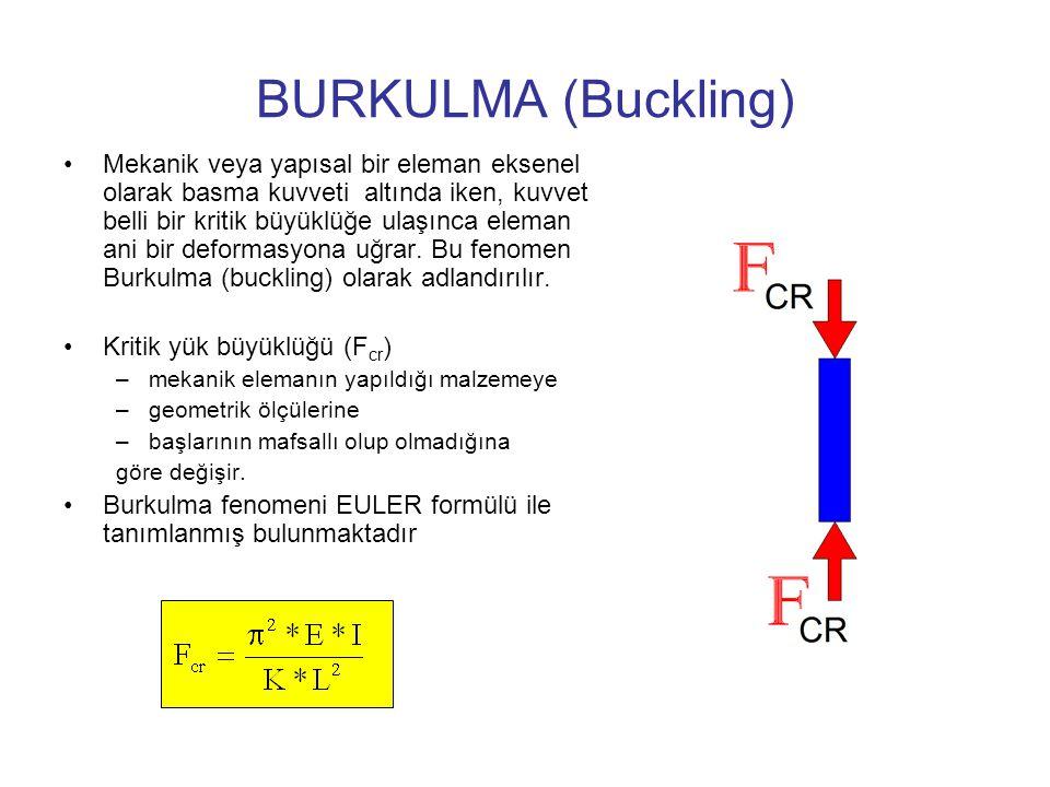 BURKULMA (Buckling)