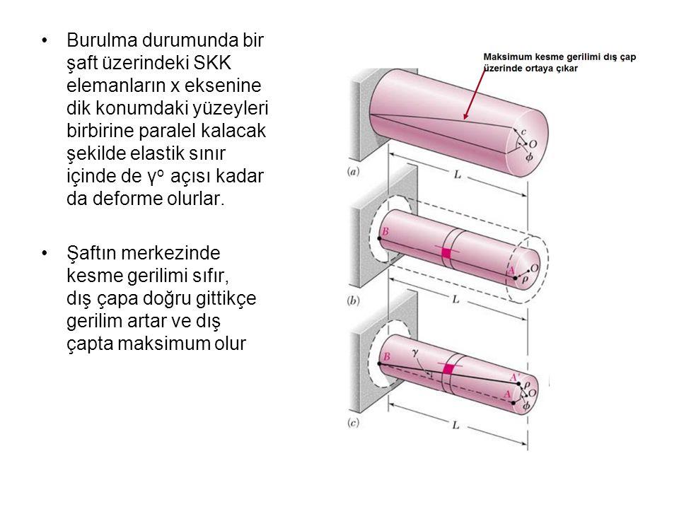 Burulma durumunda bir şaft üzerindeki SKK elemanların x eksenine dik konumdaki yüzeyleri birbirine paralel kalacak şekilde elastik sınır içinde de γo açısı kadar da deforme olurlar.