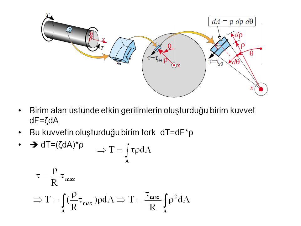 Birim alan üstünde etkin gerilimlerin oluşturduğu birim kuvvet dF=ζdA